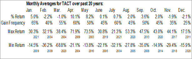 Monthly Seasonal TransAct Technologies, Inc. (NASD:TACT)