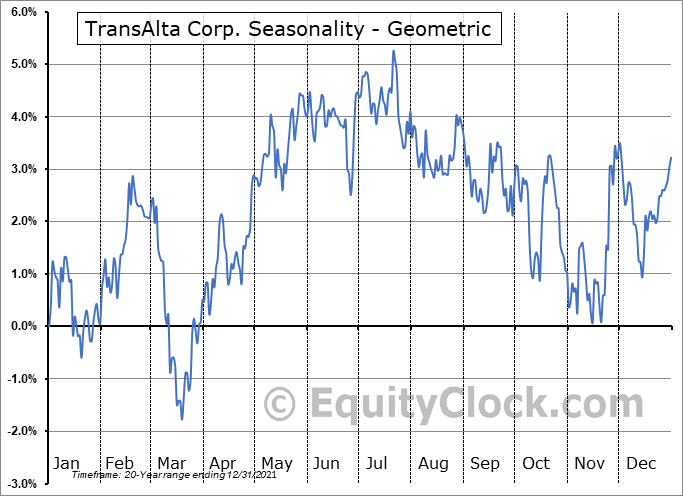 TransAlta Corp. (NYSE:TAC) Seasonality