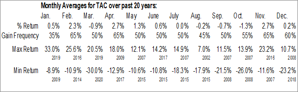 Monthly Seasonal TransAlta Corp. (NYSE:TAC)