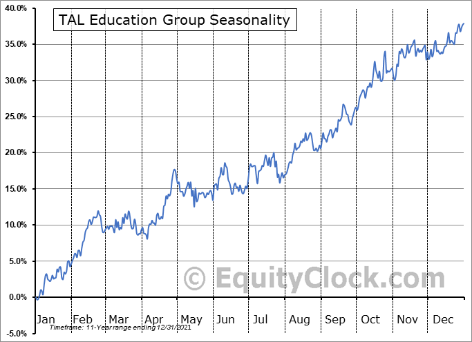 TAL Education Group Seasonal Chart