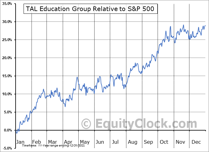 TAL Relative to the S&P 500