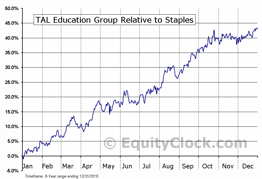 TAL Relative to the Sector