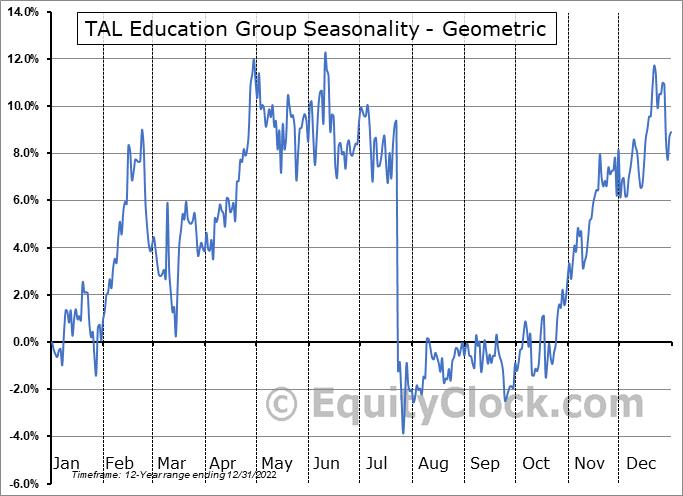TAL Education Group (NYSE:TAL) Seasonality