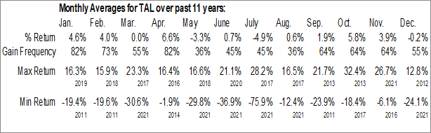 Monthly Seasonal TAL Education Group (NYSE:TAL)