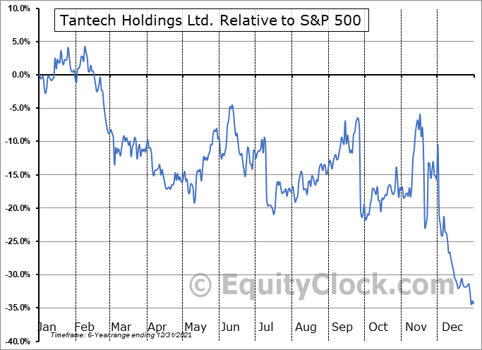 TANH Relative to the S&P 500
