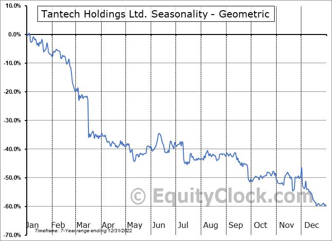 Tantech Holdings Ltd. (NASD:TANH) Seasonality