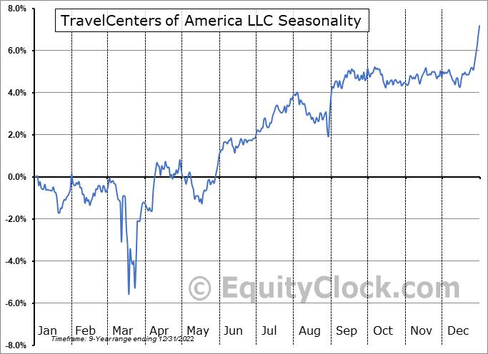 TravelCenters of America LLC (NASD:TANNI) Seasonality