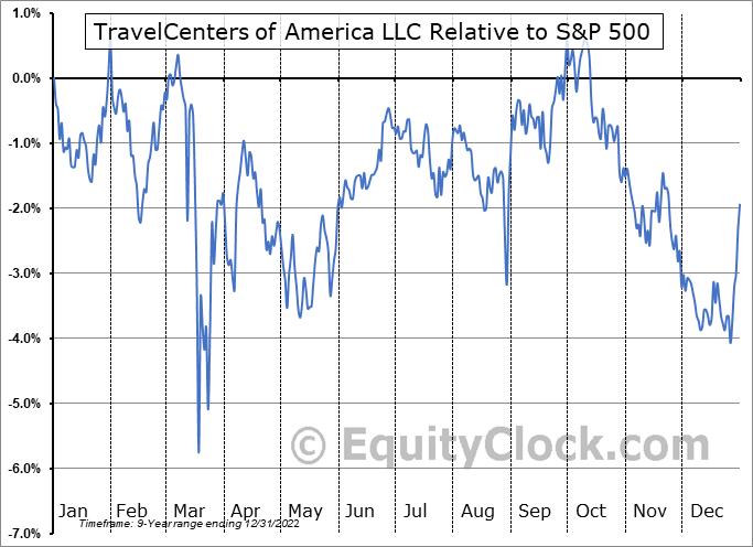 TANNI Relative to the S&P 500