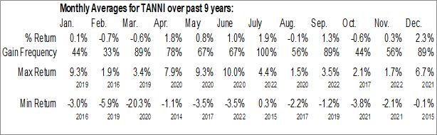 Monthly Seasonal TravelCenters of America LLC (NASD:TANNI)