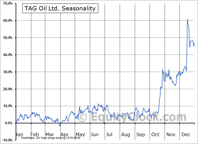 TAG Oil Ltd. (TSE:TAO.TO) Seasonality