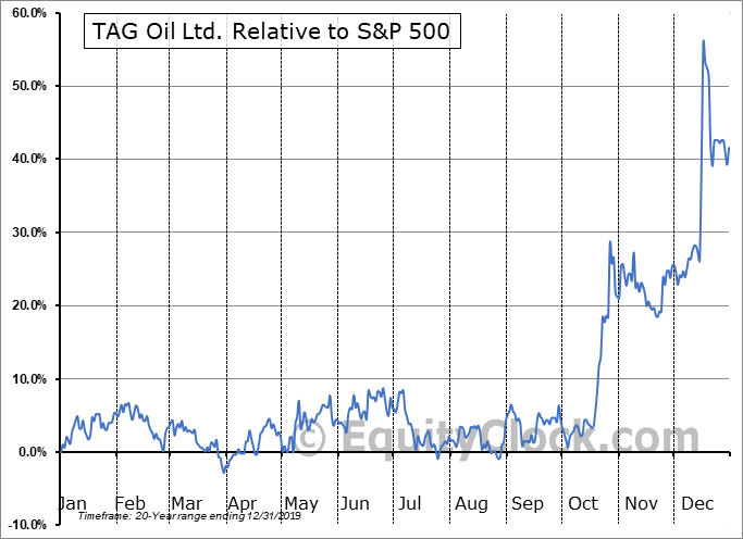 TAO.TO Relative to the S&P 500