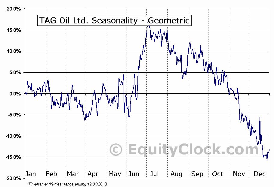 TAG Oil Ltd. (OTCMKT:TAOIF) Seasonality