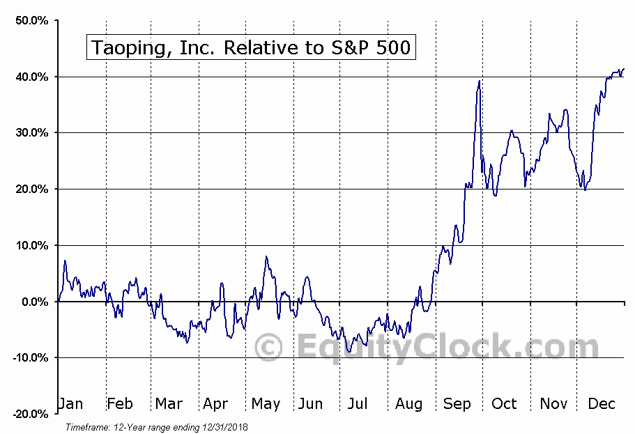 TAOP Relative to the S&P 500