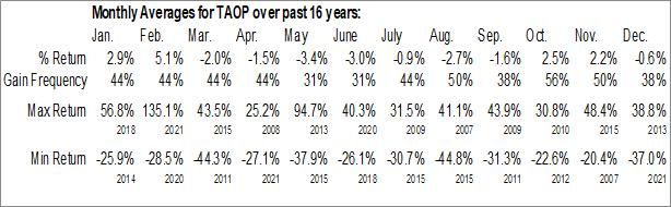 Monthly Seasonal Taoping, Inc. (NASD:TAOP)