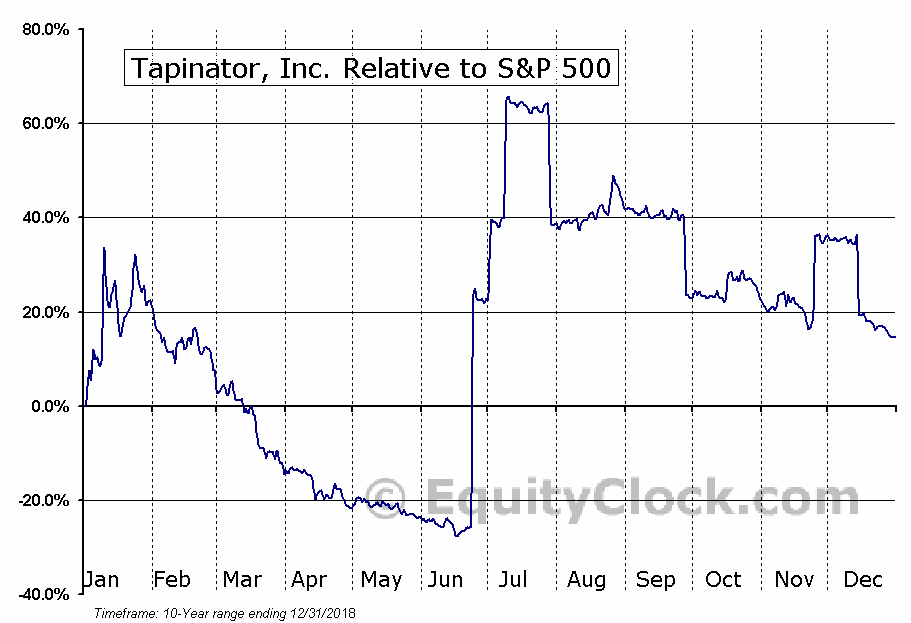 TAPM Relative to the S&P 500