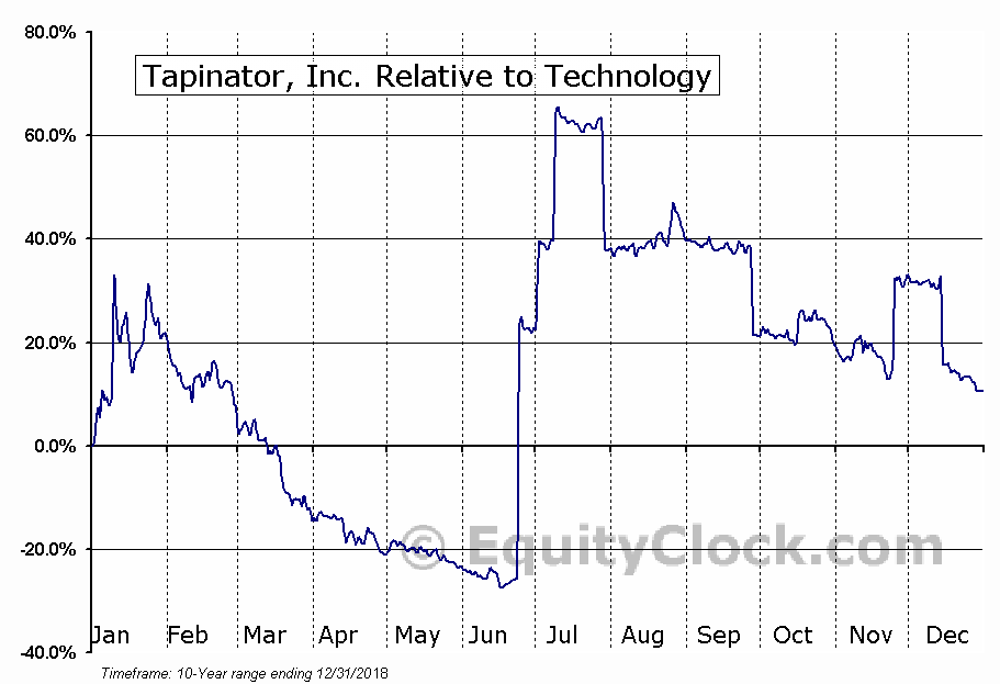 TAPM Relative to the Sector