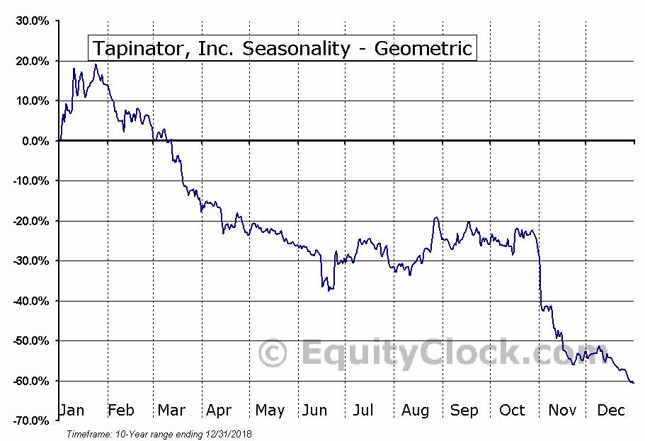Tapinator, Inc. (OTCMKT:TAPM) Seasonality