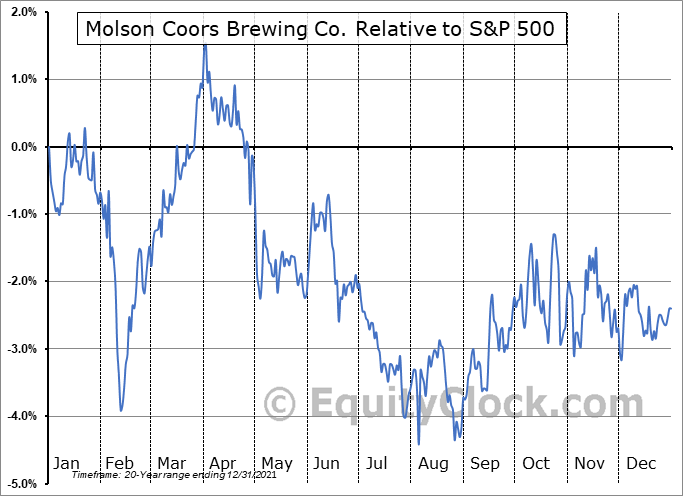 TAP Relative to the S&P 500