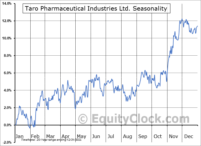 Taro Pharmaceutical Industries Ltd. Seasonal Chart