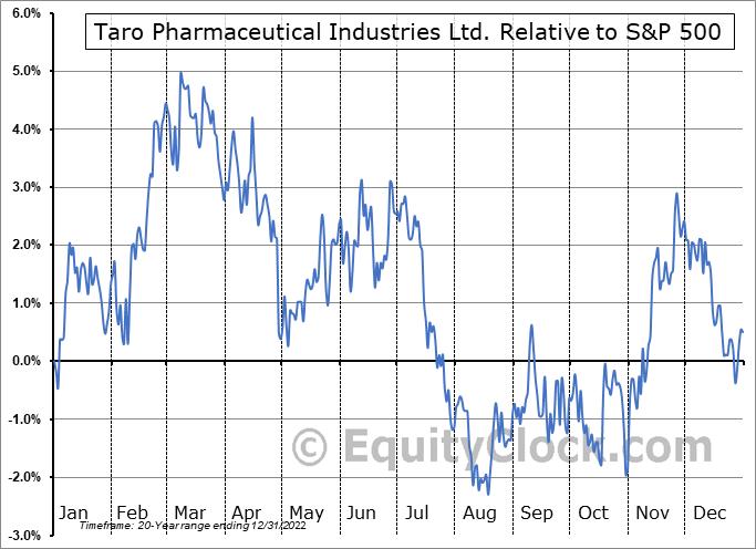 TARO Relative to the S&P 500