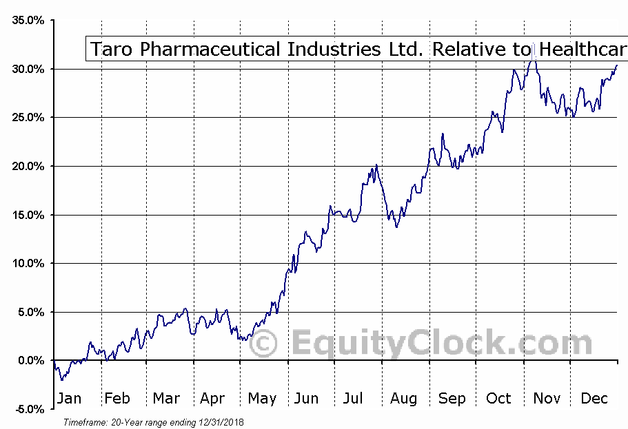 TARO Relative to the Sector