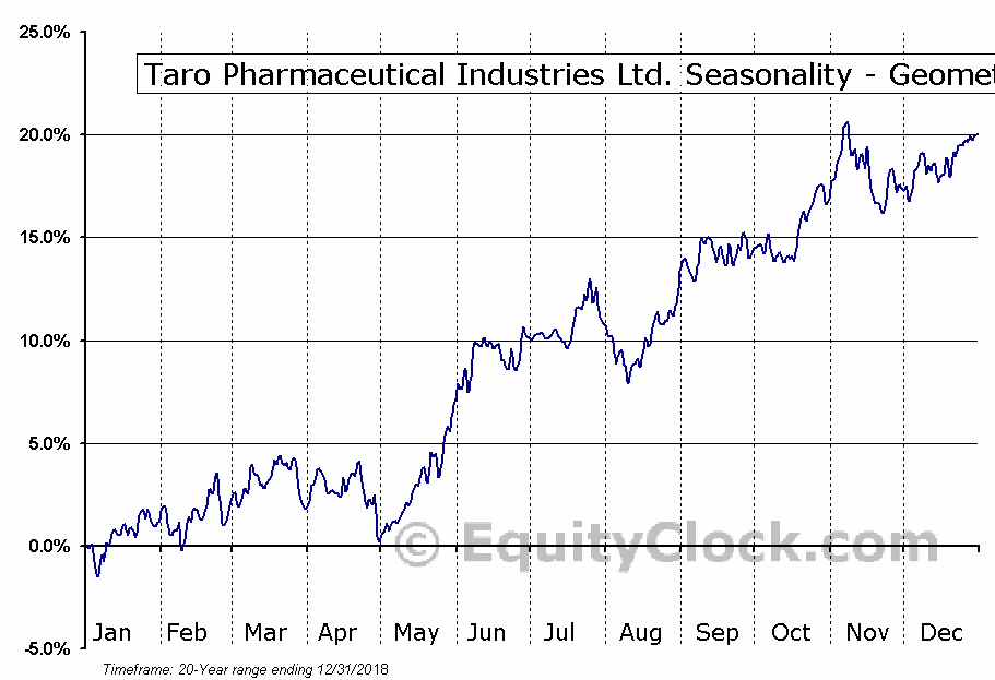 Taro Pharmaceutical Industries Ltd. (NYSE:TARO) Seasonality