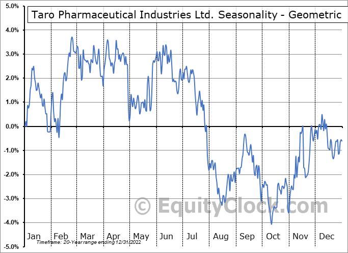Taro Pharmaceutical Industries Ltd. (NYSE:TARO) Seasonality