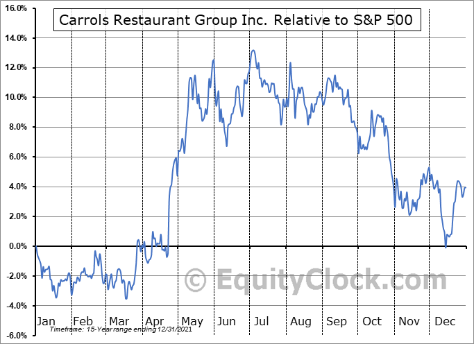 TAST Relative to the S&P 500