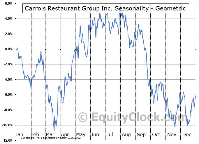Carrols Restaurant Group Inc. (NASD:TAST) Seasonality