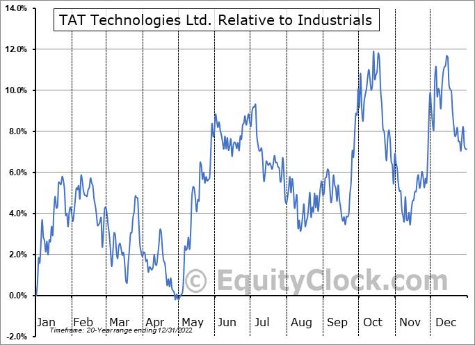 TATT Relative to the Sector