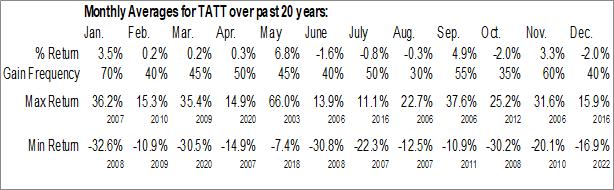 Monthly Seasonal TAT Technologies Ltd. (NASD:TATT)