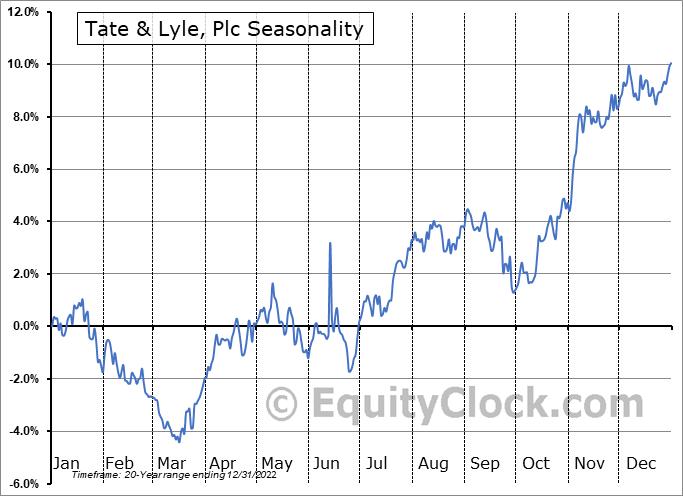 Tate & Lyle, Plc (OTCMKT:TATYY) Seasonality