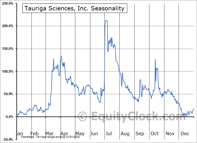 Tauriga Sciences, Inc. (OTCMKT:TAUG) Seasonality