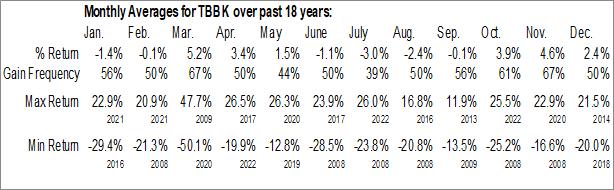 Monthly Seasonal Bancorp Bank (NASD:TBBK)