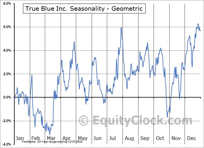 True Blue Inc. (NYSE:TBI) Seasonality