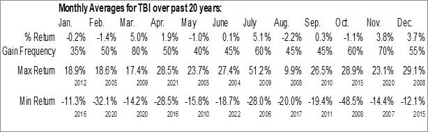 Monthly Seasonal True Blue Inc. (NYSE:TBI)