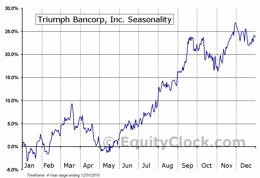 Triumph Bancorp, Inc. Seasonal Chart