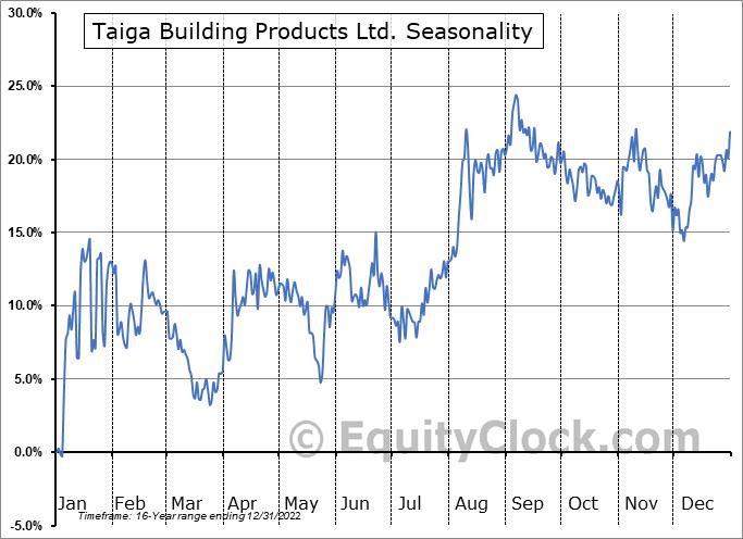 Taiga Building Products Ltd. (TSE:TBL.TO) Seasonality