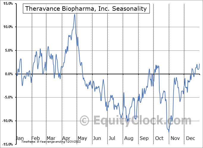 Theravance Biopharma, Inc. Seasonal Chart