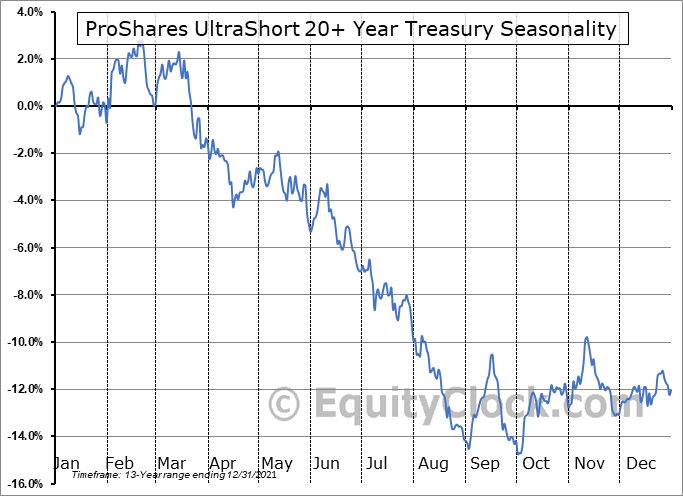 ProShares UltraShort 20+ Year Treasury (NYSE:TBT) Seasonality