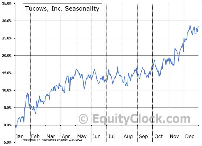 Tucows, Inc. (TSE:TC.TO) Seasonality