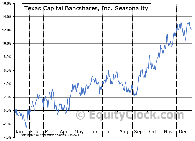 Texas Capital Bancshares, Inc. Seasonal Chart
