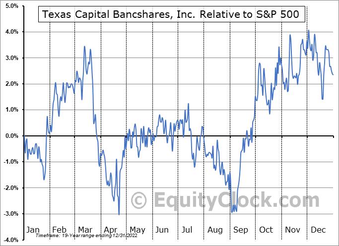 TCBI Relative to the S&P 500