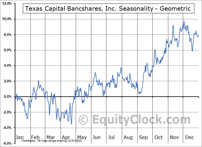 Texas Capital Bancshares, Inc. (NASD:TCBI) Seasonality