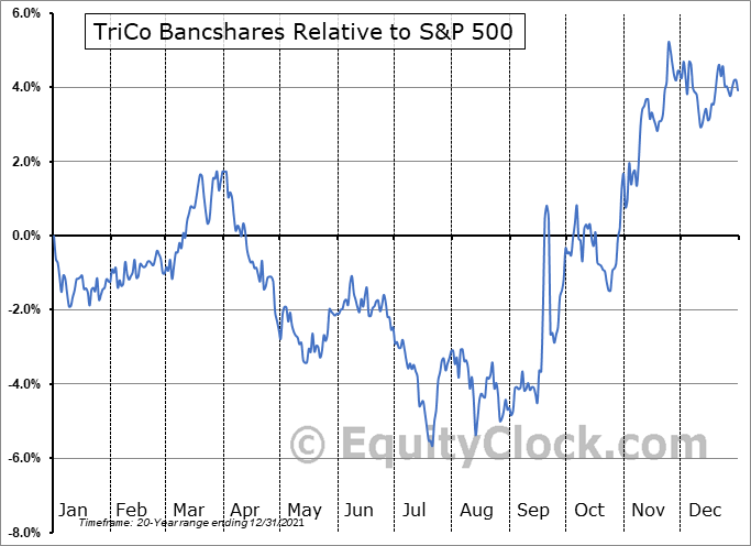 TCBK Relative to the S&P 500