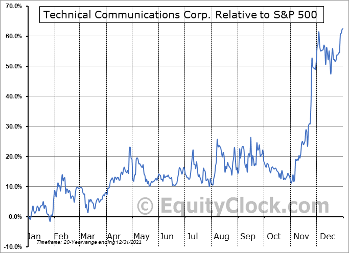 TCCO Relative to the S&P 500