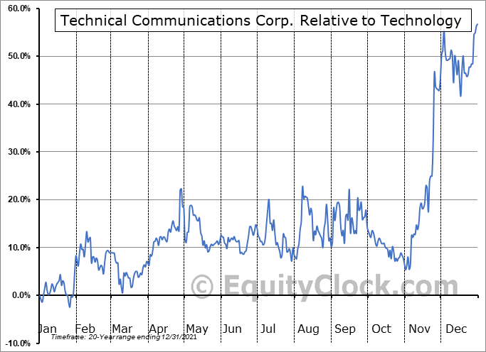 TCCO Relative to the Sector