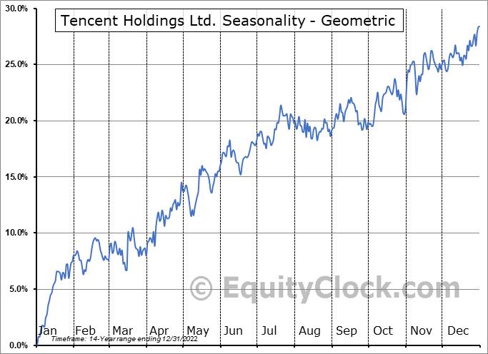 Tencent Holdings Ltd. (OTCMKT:TCEHY) Seasonality