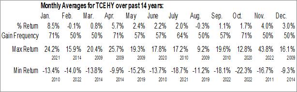 Monthly Seasonal Tencent Holdings Ltd. (OTCMKT:TCEHY)