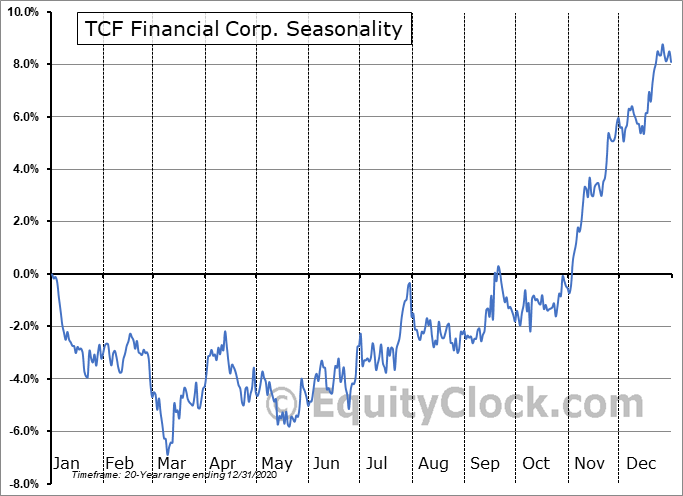 TCF Financial Corporation Seasonal Chart